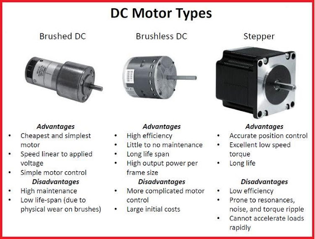 Usb Power Cable Wiring Diagram Carrier Heat Pump Thermostat Dc Motor Types - Eee Community