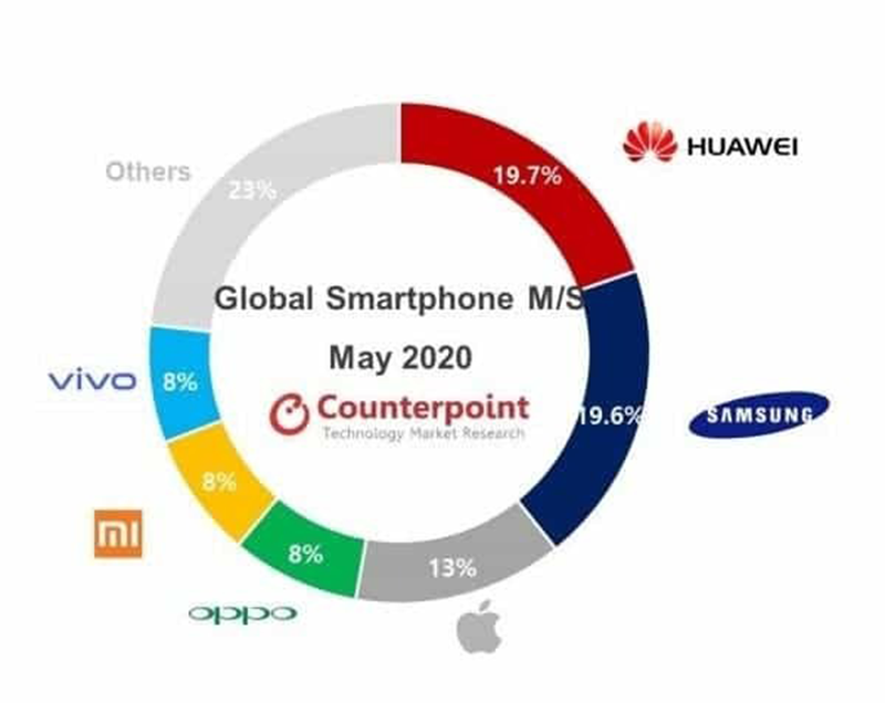 May 2020 global smartphone market share