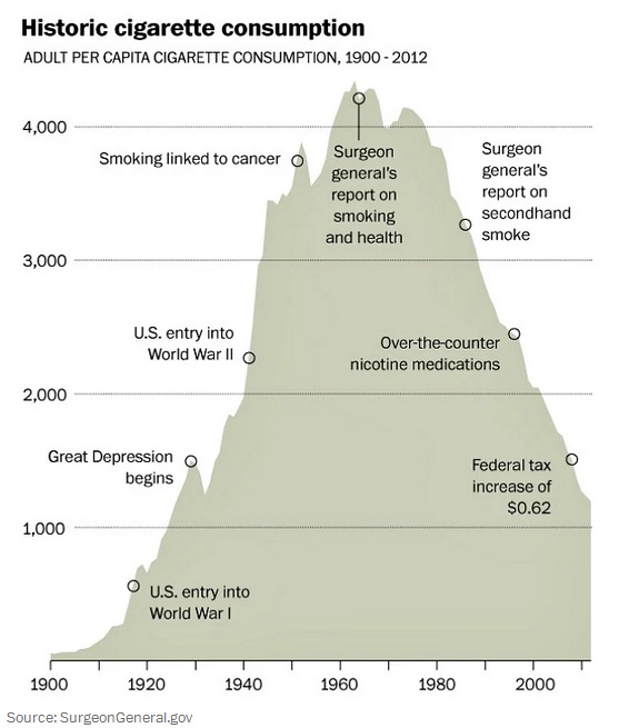 The rise and fall of smoking in the U.S.