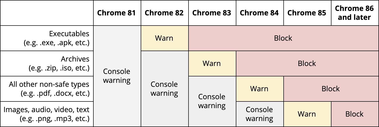 Časový plán zákazu stahování nezabezpečeného obsahu v Google Chrome (Zdroj: Chromium.org)