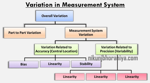 Variation in Measurement
