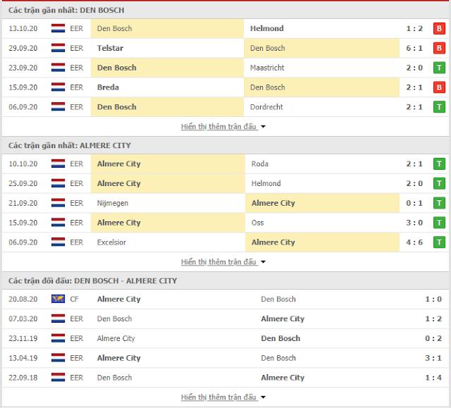 Tip bóng đá Den Bosch vs Almere City, 01h ngày 16/10 Thong-ke-denbosch-almere