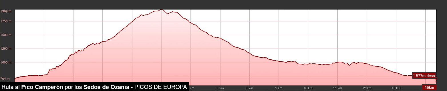 Perfil de la ruta al Pico Camperón en Picos de Europa