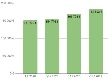 Nettovarallisuus Q1 2021