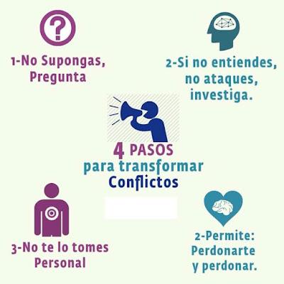 Psicólogos en Lima Miraflores solucionar conflictos
