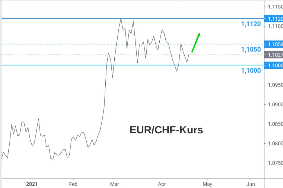 EUR/CHF-Kurs grafische Darstellung mit Prognose-Pfeil für Mai 2021