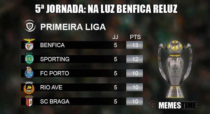 Memes Time, da bola que rola e faz rir - Liga Nos, Classificação após a 4ªJornada: Sporting perde a liderança para o Benfica – 5ª Jornada: Na Luz o Benfica reluz