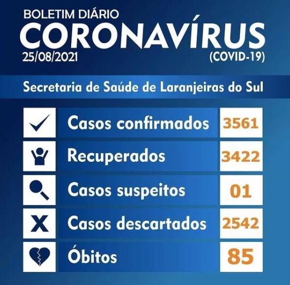 Covid-19: Laranjeiras registrou 3 novos casos nesta quarta-feira