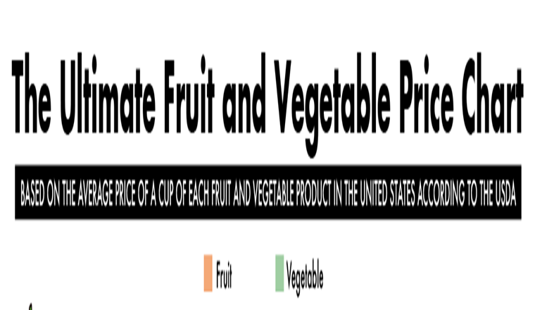 The Ultimate Fruit and Veggie Price Chart #infographic