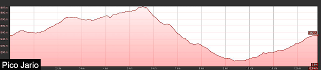 Perfil de ruta al Pico Jario