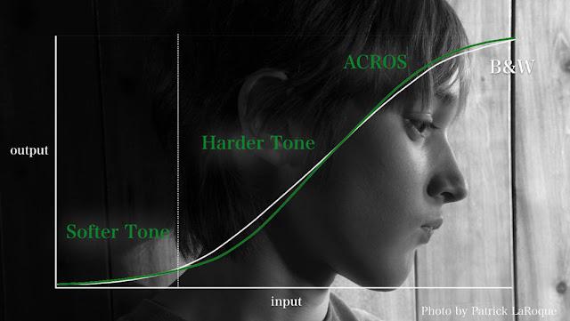 La curva dei toni della modalità di simulazione pellicola ACROS della Fuji X-Pro2