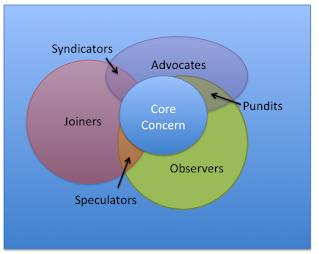 communication community hierarchy