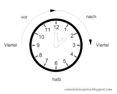 Wie viel Uhr ist es? - Która jest godzina?