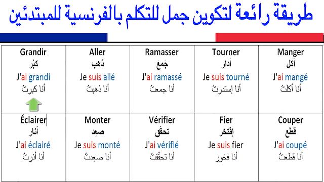 تعلم طريقة سهلة لتكوين جمل للتحدث بالفرنسية للمبتدئين- تعلم اللغة الفرنسية Apprendre le français