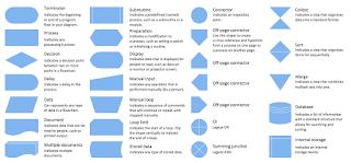 summary of flowchart symbols