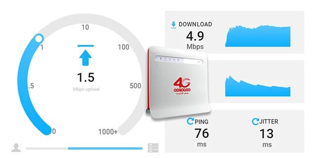 ما هي السرعة على مودم 4G عرض Sahla Box Ooredoo