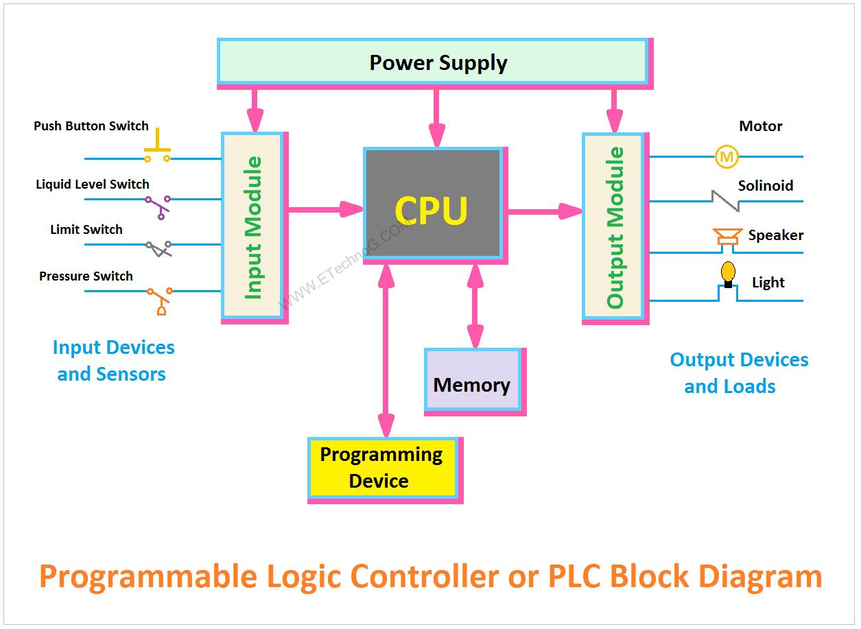 Explained] PLC Block Diagram | Programmable Logic Controller - ETechnoGETechnoG