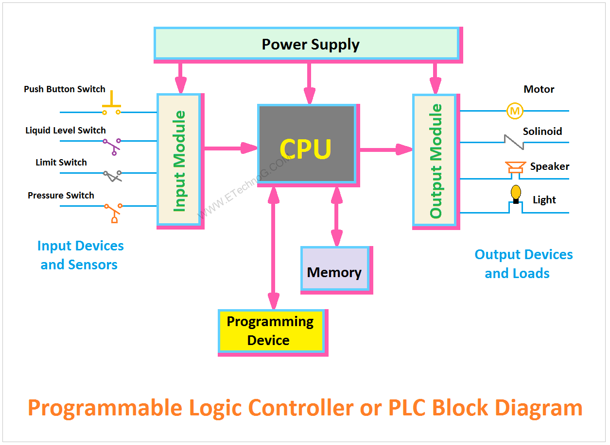 medium resolution of block diagram for plc