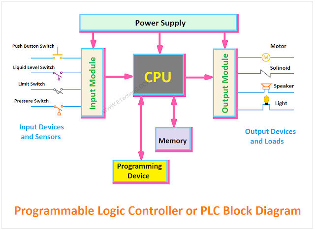 PLC Block Diagram, Block Diagram of PLC, Programmable Logic Controller
