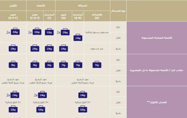 الوزن المسموح به على الرحلات الداخلية للخطوط السعودية