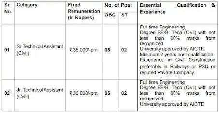 Konkan Railway Corporation Recruitment 2021