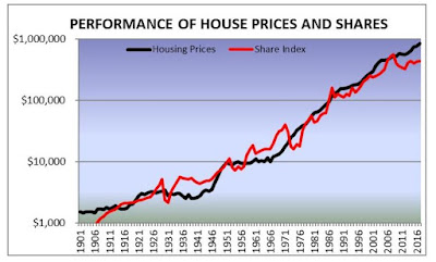 http://www.yourinvestmentpropertymag.com.au/expert-advice/john-lindeman/a-bedtime-story-for-housing-investors-240981.aspx