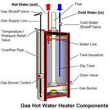 jasa service water heater terbaik di bandung kota