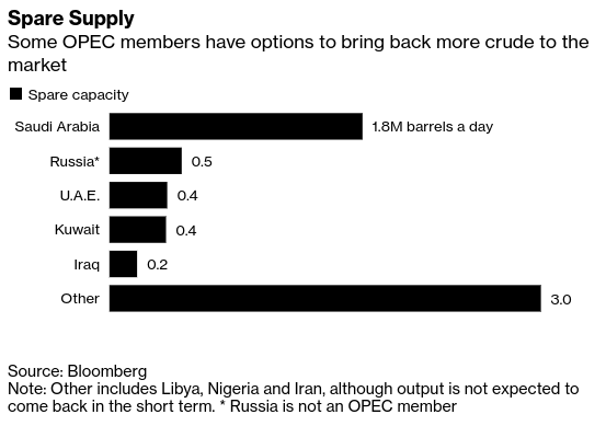 As OPEC Pursues Oil Supply War, Here's Who Has Most Firepower - Bloomberg