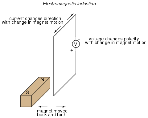 edumission physics form 5 chapter 3 electromagnetic. Black Bedroom Furniture Sets. Home Design Ideas