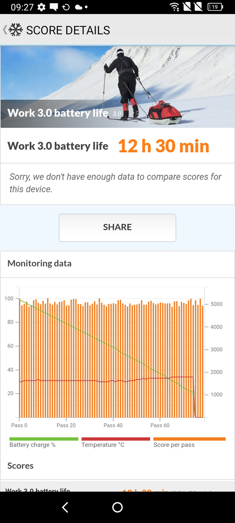 PCMark's battery score