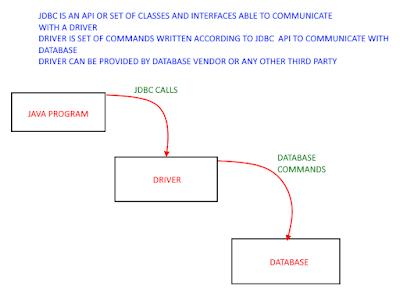 JDBC Database Driver