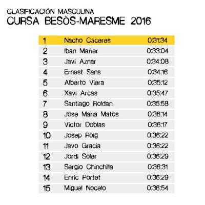 Clasificación Masculina Cursa Besòs-Maresme 10K