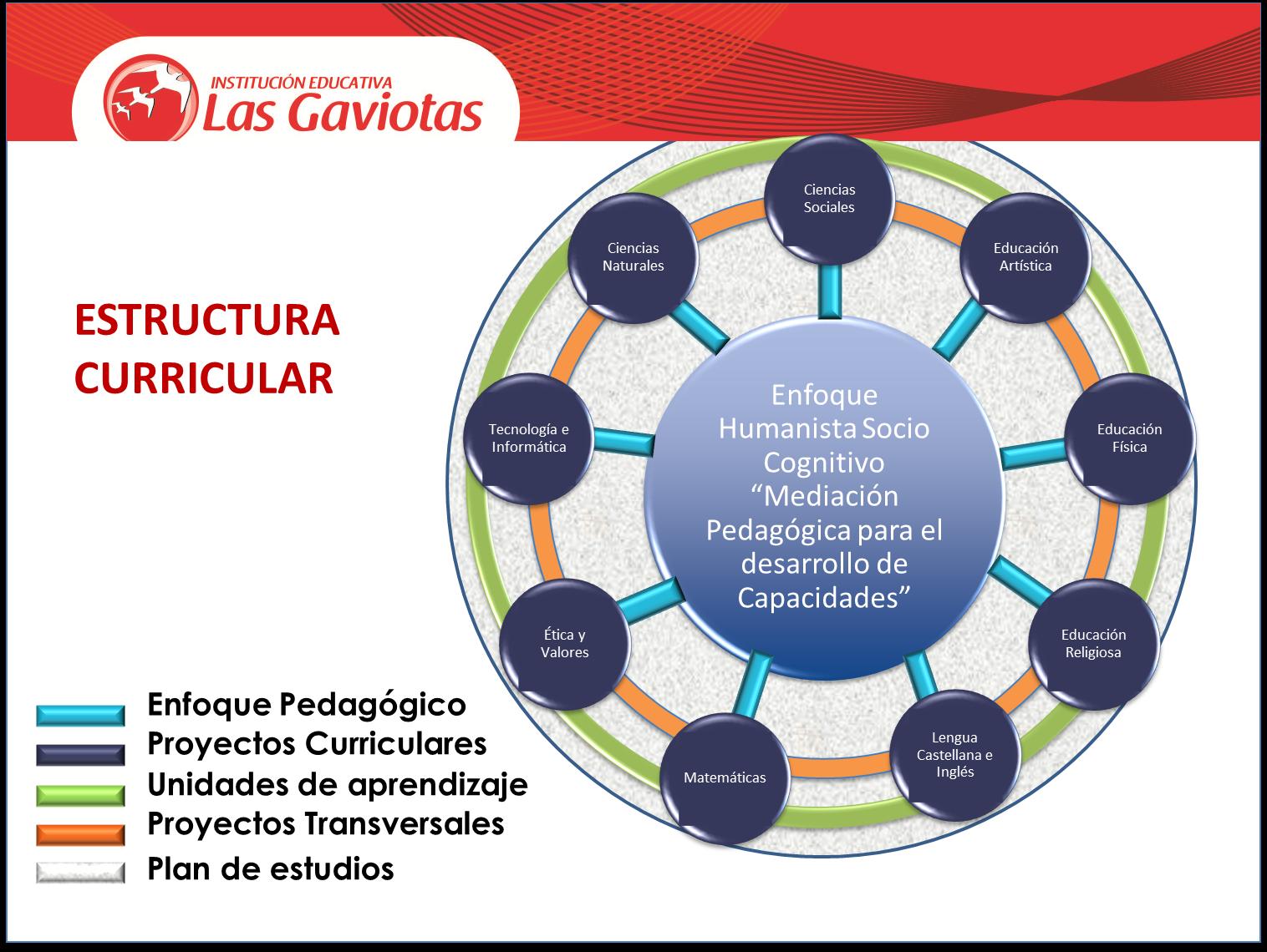 Blog Institucional I E Las Gaviotas Gestión Curricular