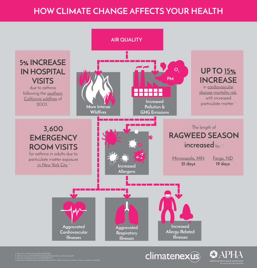 How Climate Change Affects Your Health #infographic