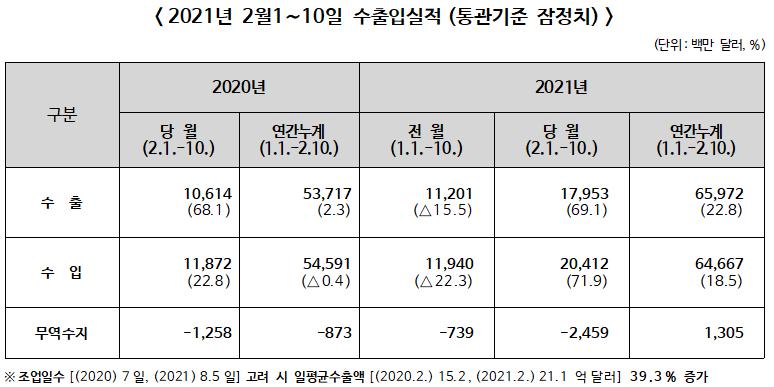 2021년 2월 1~10일 수출입 전년동기비 수출 69.1%↑, 수입 71.9%↑