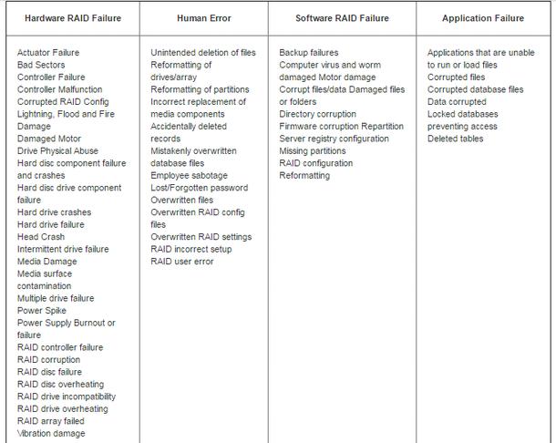 Hardware RAID failure, human error, software RAID failure and application failure