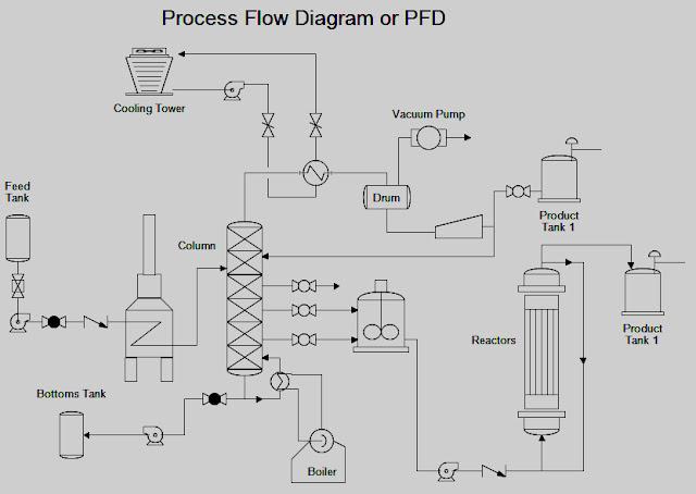 gambar-proses-flow-diagram-pipa