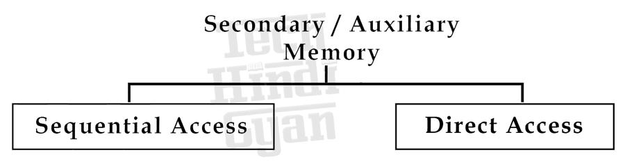 सेकेंडरी / सहायक मेमोरी - Secondary Memory