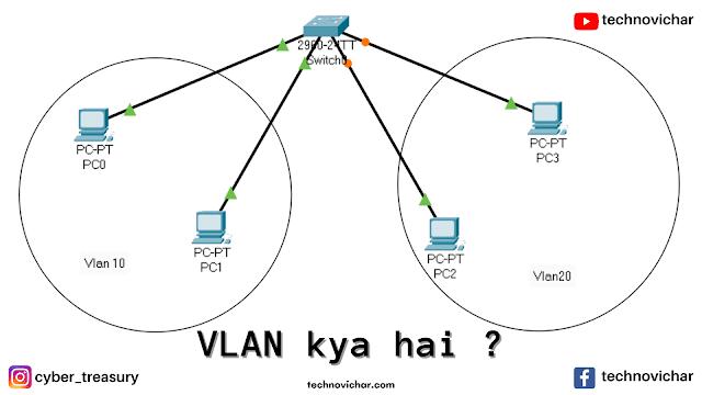 Virtual Local Area Network kya hai