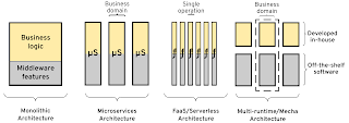 Business logic and distributed system concerns coupling in application architectures