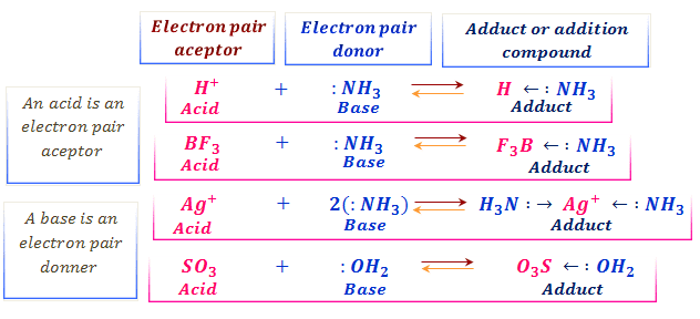 Lewis concept of acids and bases