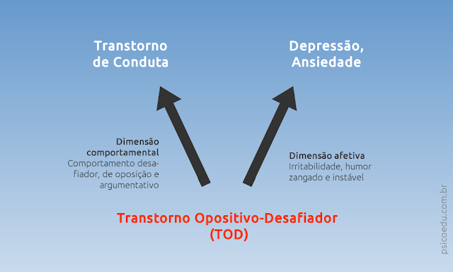 As duas dimensões do Transtorno Opositivo-Desafiador: comportamental e afetiva, caracterizada por irritabilidade e humor negativo pode explicar comorbidade entre transtorno da conduta e depressão