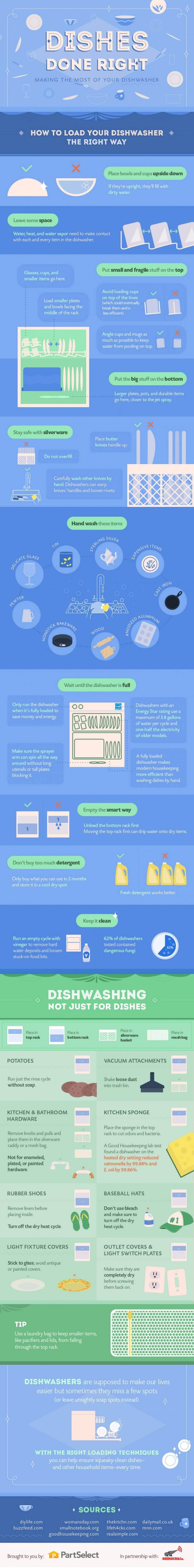 Dishes Done Right: Making the Most of Your Dishwasher #infographic
