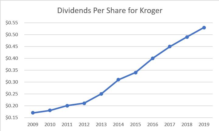 Kroger - Kroger - tiboshop.ro