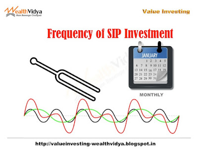 Monthly is the ideal frequency of SIP Investment