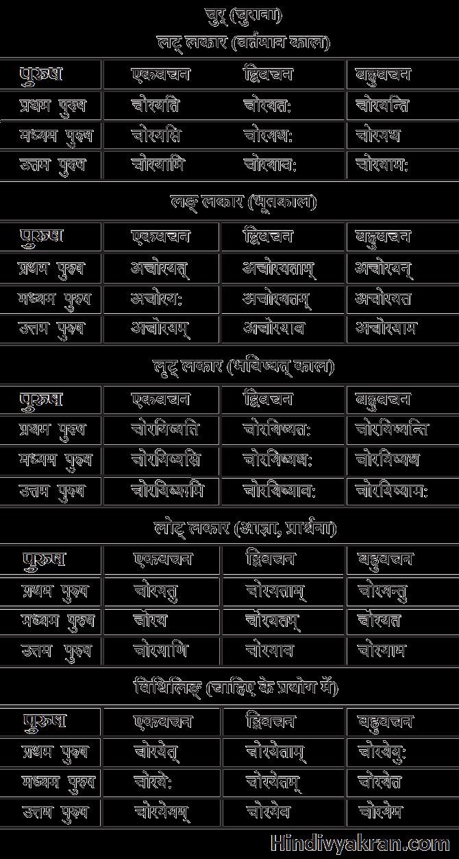 चुर धातु के रूप संस्कृत में – Chur Dhatu Roop In Sanskrit