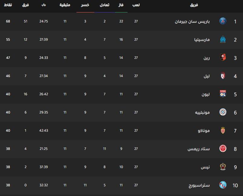 جدول ترتيب فرق الدوري الفرنسي اليوم بتاريخ 3-3-2020