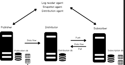 SQL real time replication