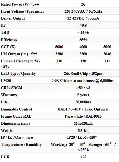 Tabella Lumen Watt Incandescenza.Pannelli Led Alta Efficienza Luminosa 130 Lm W Led Panel High