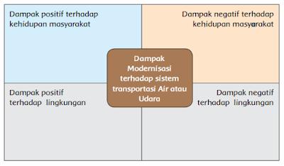 Dampak Modernisasi terhadap sistem transportasi Air atau Udara www.simplenews.me
